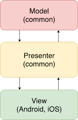 Shared Library in Kotlin Multiplatform