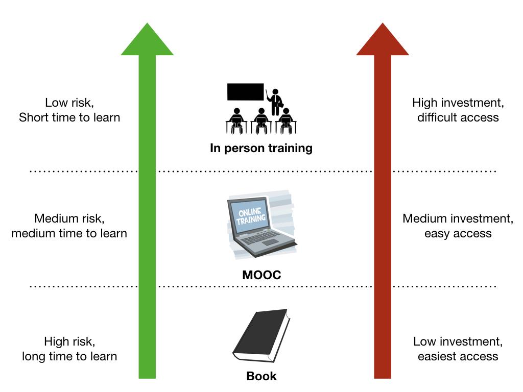 Kotlin courses vs in person training vs book