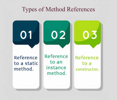 Method references and lambdas in lazy properties