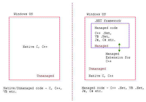 Suggestion: Kotlin for the .NET platform