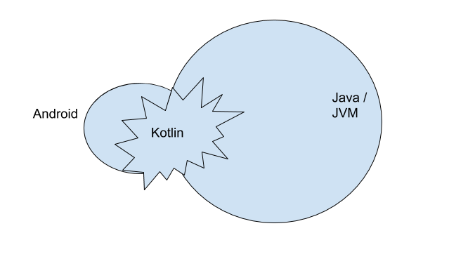 You are currently viewing Kotlin JVM Gradle plugin documentation