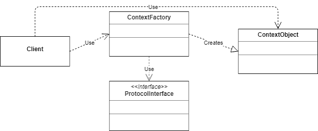 Doubt Regarding Context Objects In Scope Functions