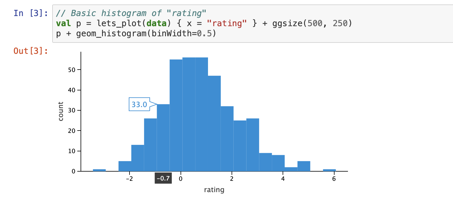 Histogram plot