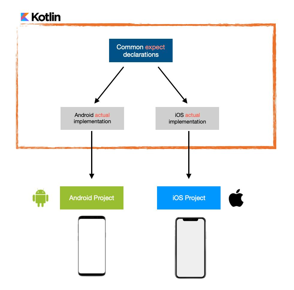 Results of the First Kotlin Multiplatform Survey