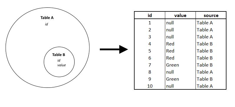 What's an idiomatic way to do X if Y and Z are not null?