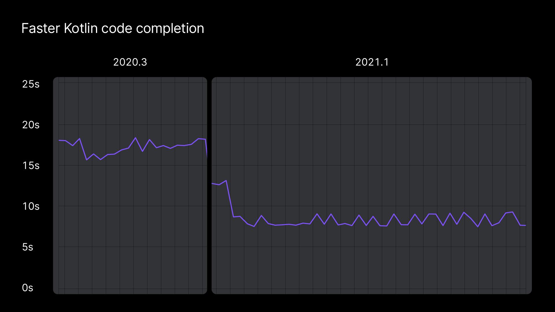 Faster Kotlin code completion
