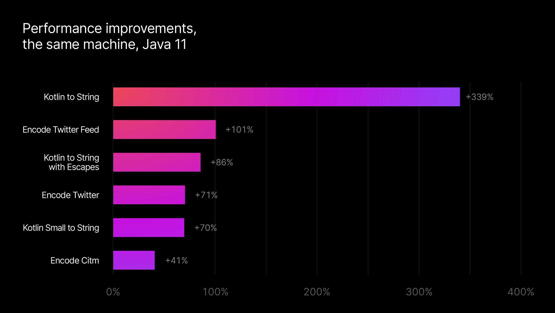kotlinx.serialization を使った JSON のエンコード: 最高で 339% もスピードアップ