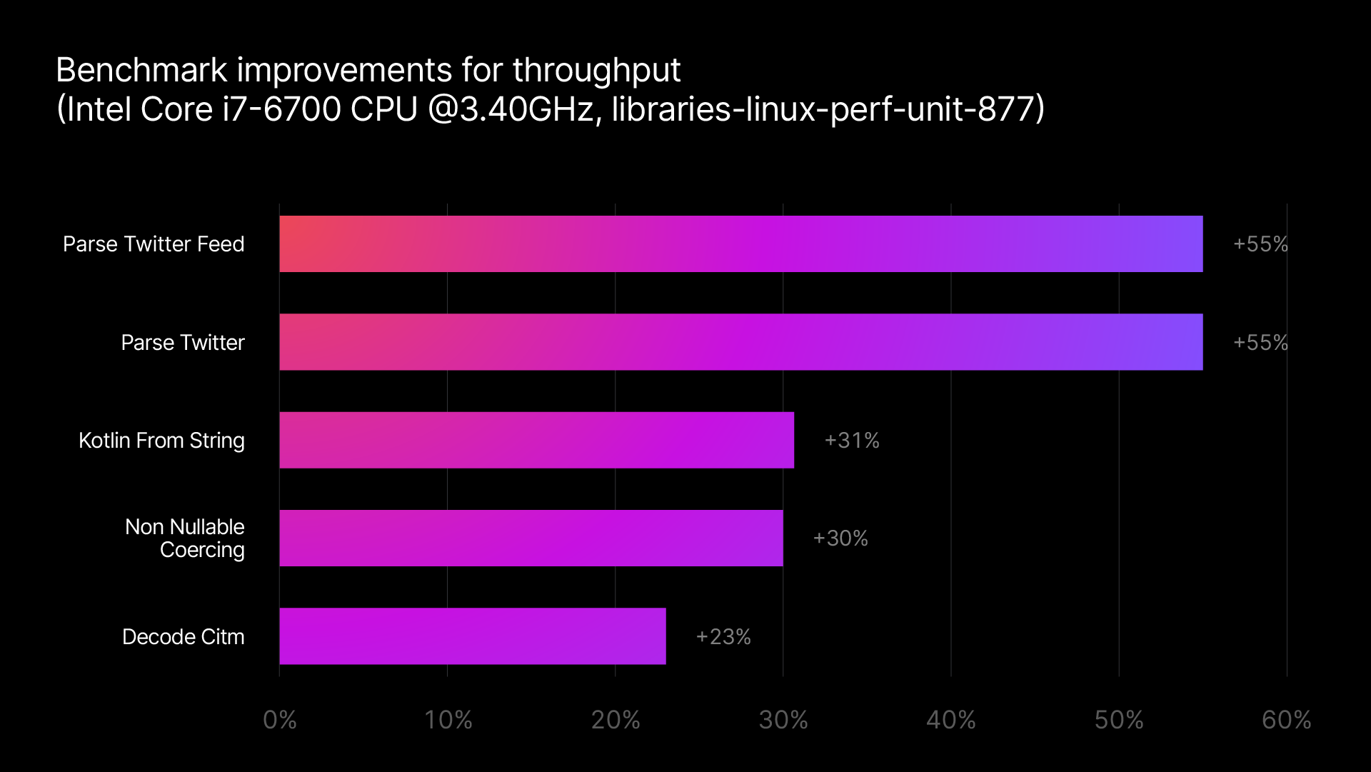 kotlinx.serialization を使った JSON の解析: 最高で 55% もスピードアップ